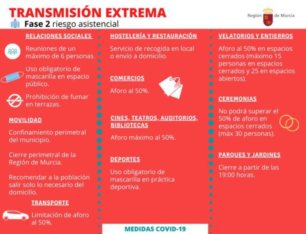 39 municipios confinados, entre ellos Lorca y Águilas