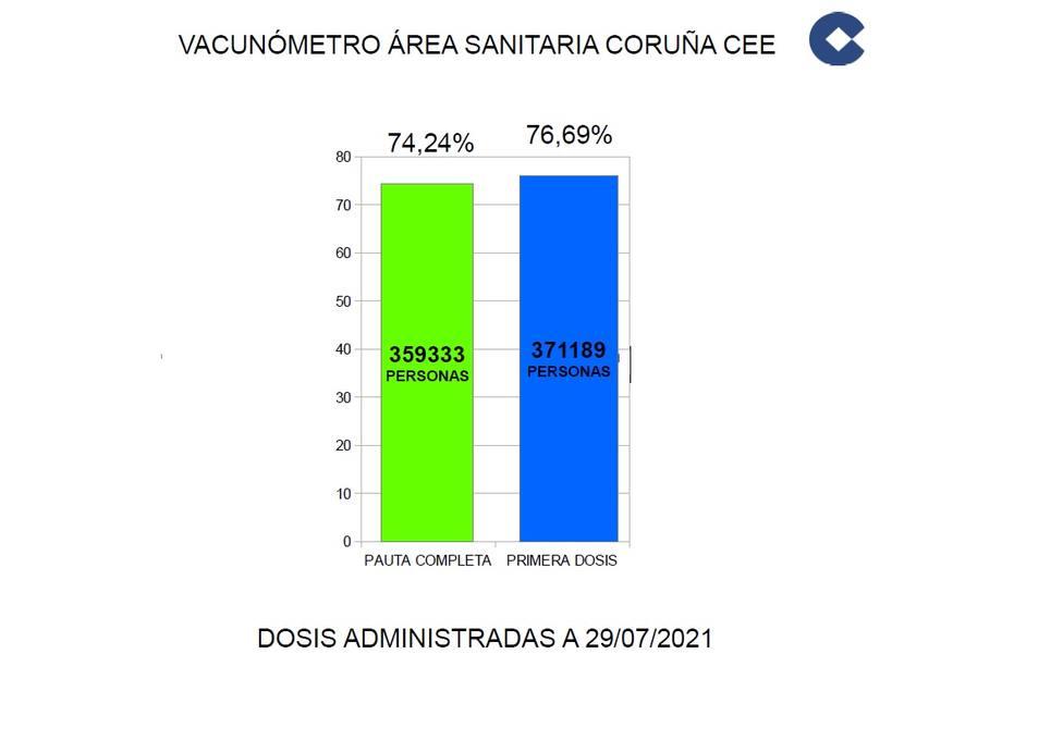 Vacunómetro A Coruña-Cee a 29/7/21