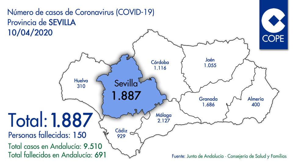 Nuevos datos de contagios por coronavirus en la provincia de Sevilla del 10/04/2020