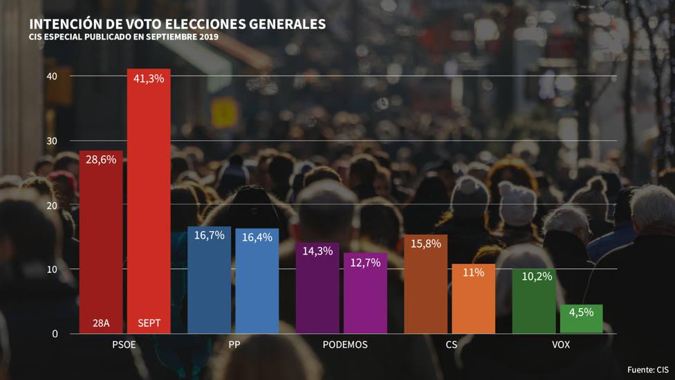 El CIS sigue dando alas a Sánchez: sacaría más votos que PP, Cs y Podemos juntos