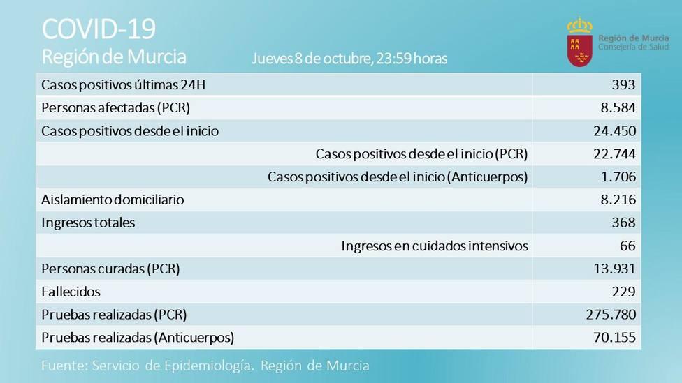 La Región suma tres nuevos fallecidos y 393 nuevos casos positivos en las últimas 24 horas