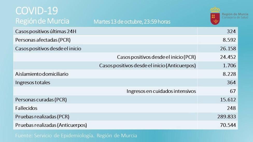 Tabla diaria sobre la inicidencia del coronavirus en la Región de Murcia