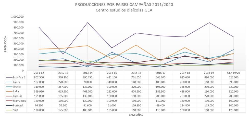 Estimación de producción mundial por países