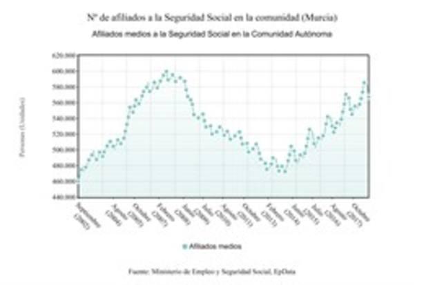 La Seguridad Social pierde 14.220 afiliados en Murcia en agosto