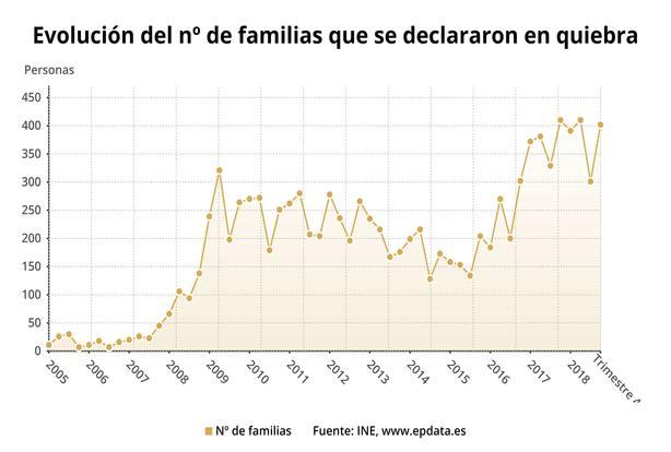 (AMP) Las empresas en concurso bajan en 2018, pero suben por tercer año las familias declaradas en quiebra