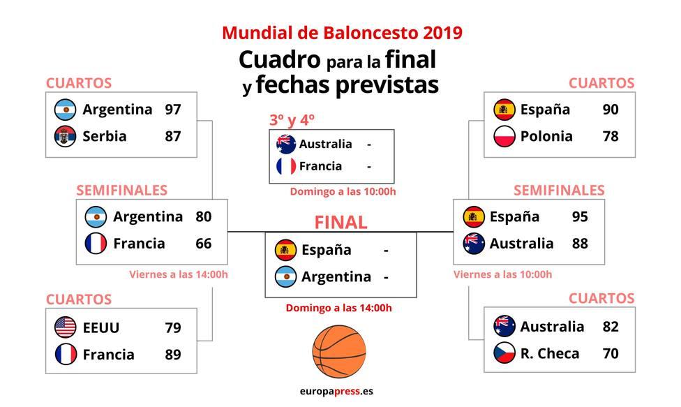España-Argentina, final mundialista inédita entre invictos y con el recuerdo de 2006
