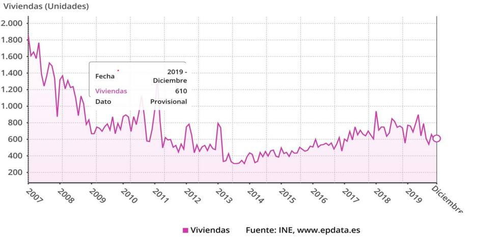 La venta de vivienda cae en Asturias un 6,4% en 2019