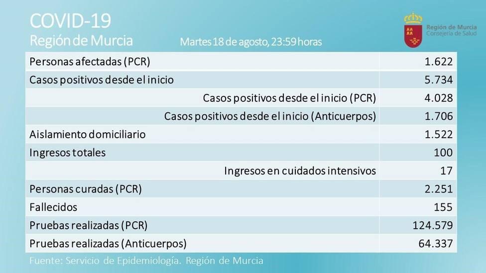Un fallecido y 135 casos positivos por coronavirus en las últimas horas en la Región de Murcia