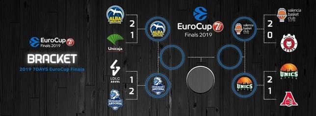 Cuadro de las semifinales de la Eurocup 18-19