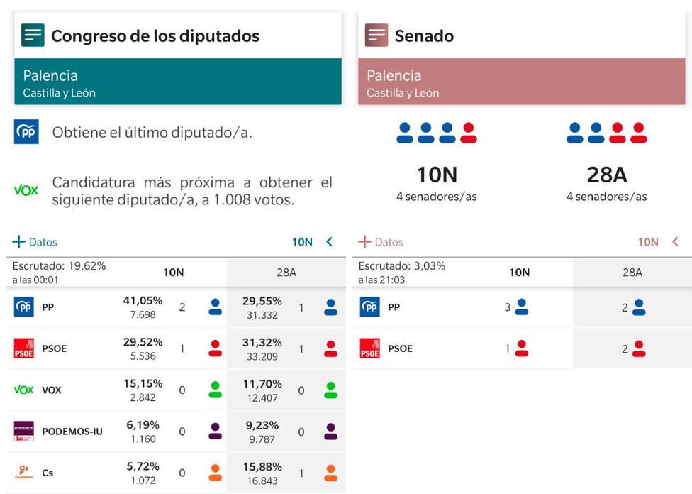 % escrutado en Palencia. 2 diputados para PP 1 para PSOE