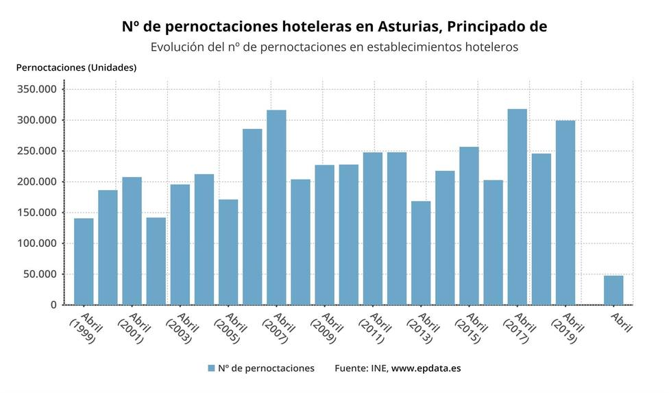Evolución del número de pernoctaciones en establecimientos hosteleros hasta abril de 2021