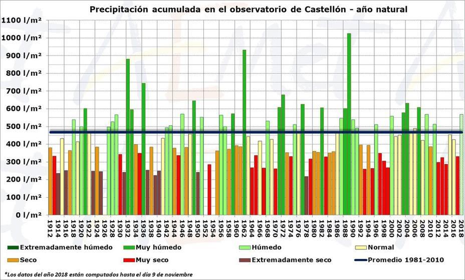 El año más lluvioso desde 2007