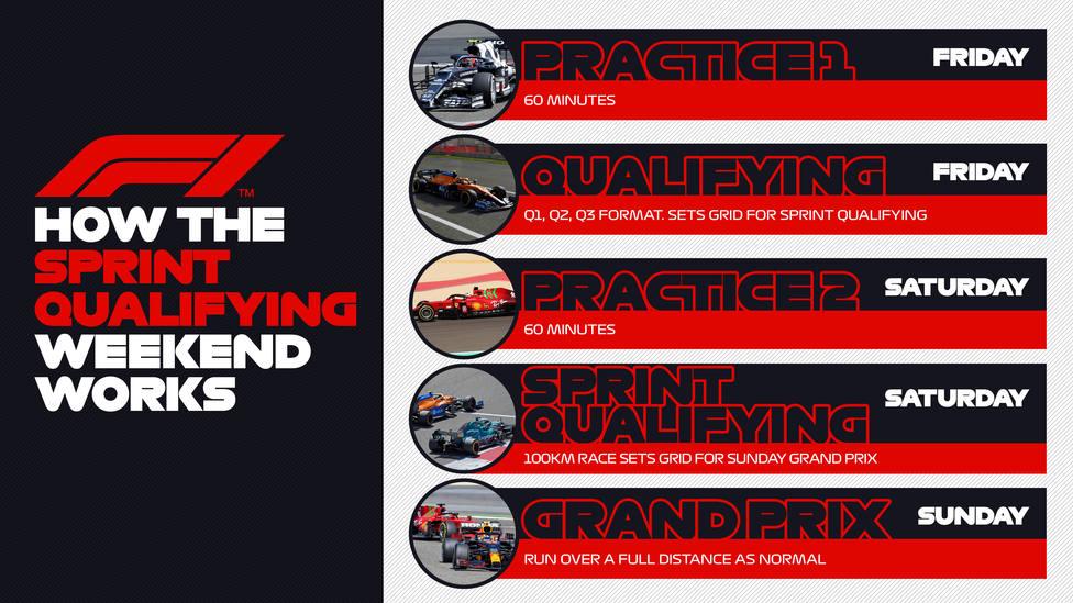 El nuevo formato de Clasificación Sprint se empleará en tres Grandes Premios de este 2021