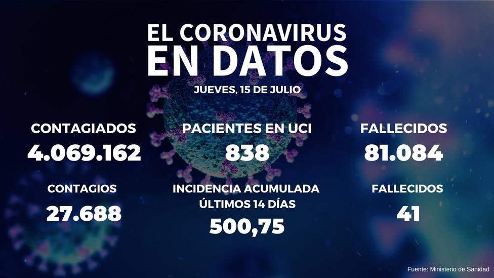 La incidencia supera los 500 casos y Sanidad notifica 27.688 contagios en las últimas 24 horas