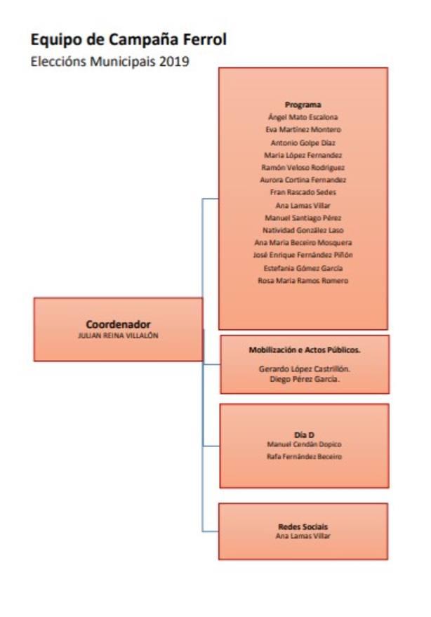 Propuesta de comité electoral de Ángel Mato