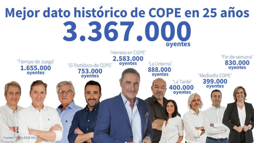 Cope Cantabria líder entre las emisoras de Cantabria