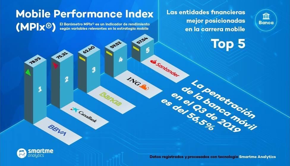 BBVA recupera el primer puesto como banca móvil mejor posicionada de España