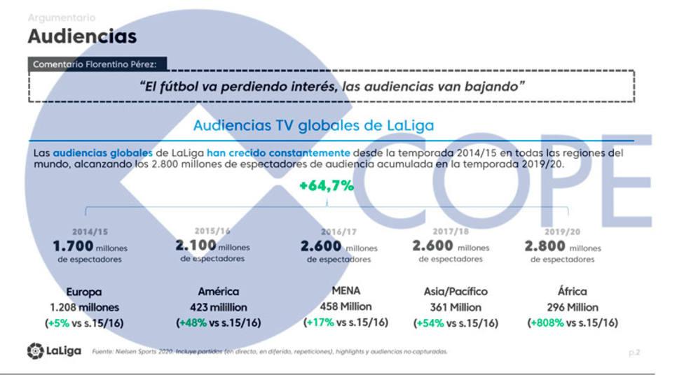 LaLiga responde a las declaraciones de Florentino Pérez sobre la baja de audiencias de la televisión