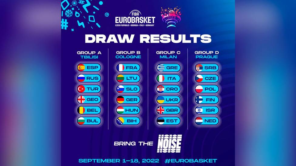 Composición de los grupos para el Eurobasket 2022