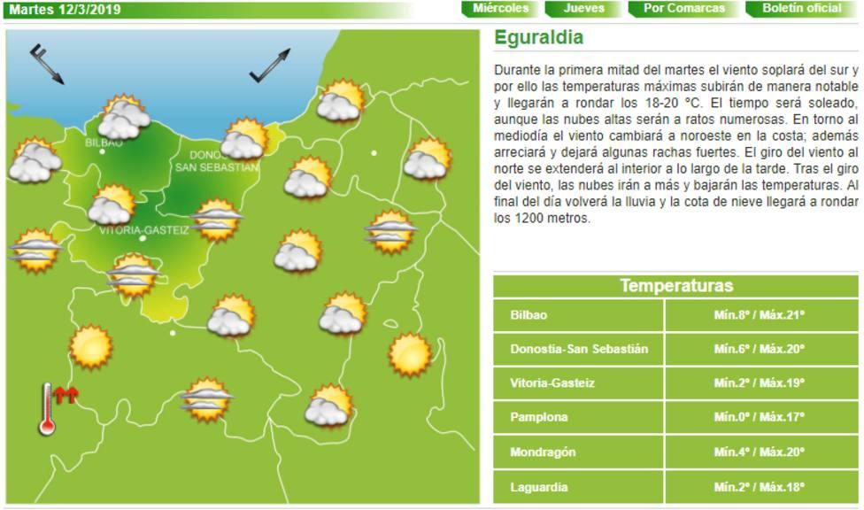 Previsones meteorológicas