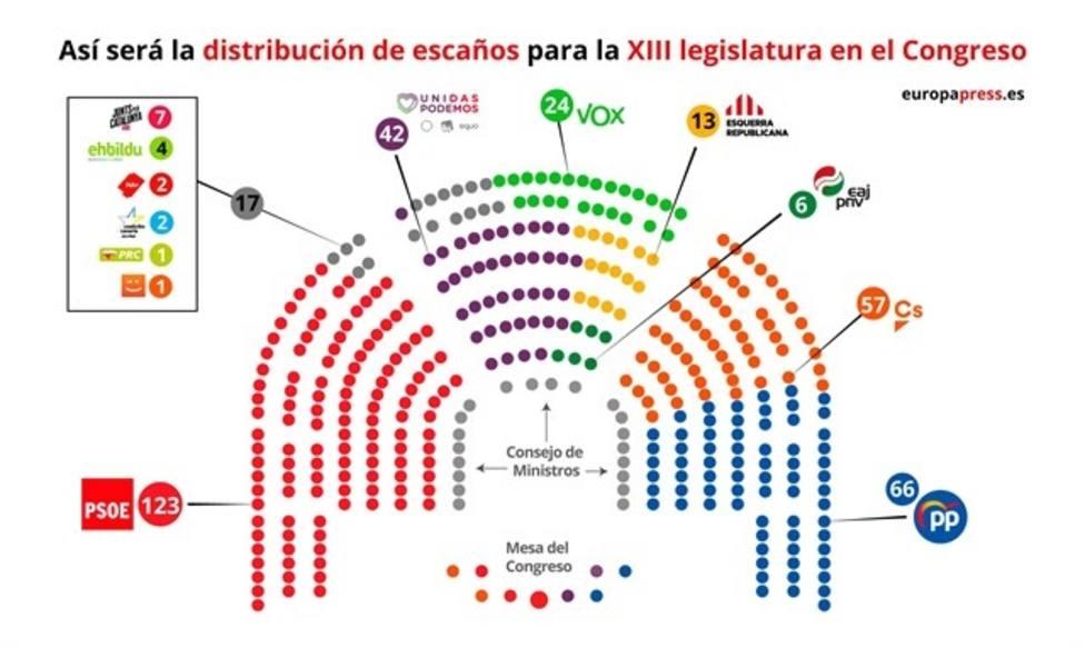 PP, Ciudadanos y Vox se quejan de la distribución de escaños en el Pleno del Congreso diseñada por PSOE y Unidas Podemos