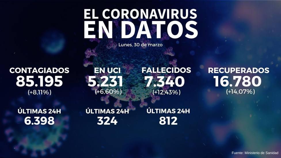 Datos Coronavirus