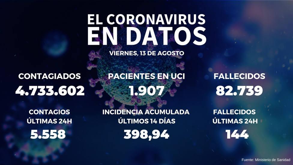 Sanidad notifica 14.336 casos y 144 muertes por COVID-19