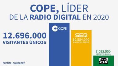 COPE.es, el noveno medio generalista más leído en España: 12.696.000 visitantes únicos en diciembre