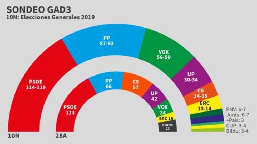 Los sondeos dan la victoria al Psoe en España
