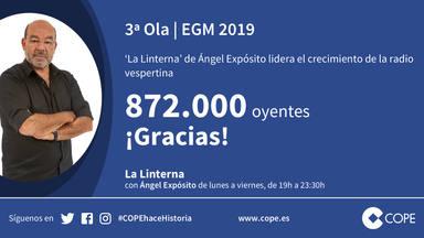 'La Linterna' de Ángel Expósito lidera el crecimiento de la radio vespertina: 872.000 oyentes diarios