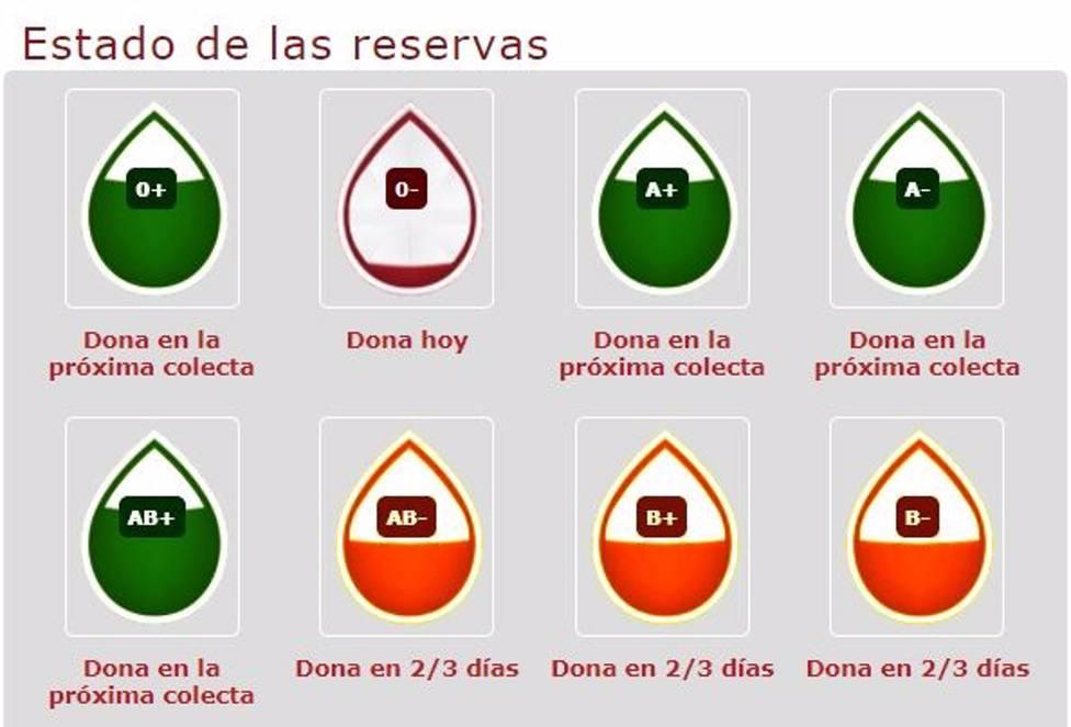 El Centro de Hemodonación hace un llamamiento para donar sangre del grupo O- ante la bajada de las reservas