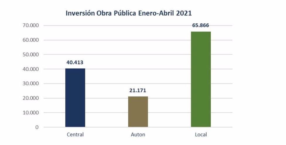 FRECOM destaca el buen ritmo de la licitación de obra pública en la Región de Murcia