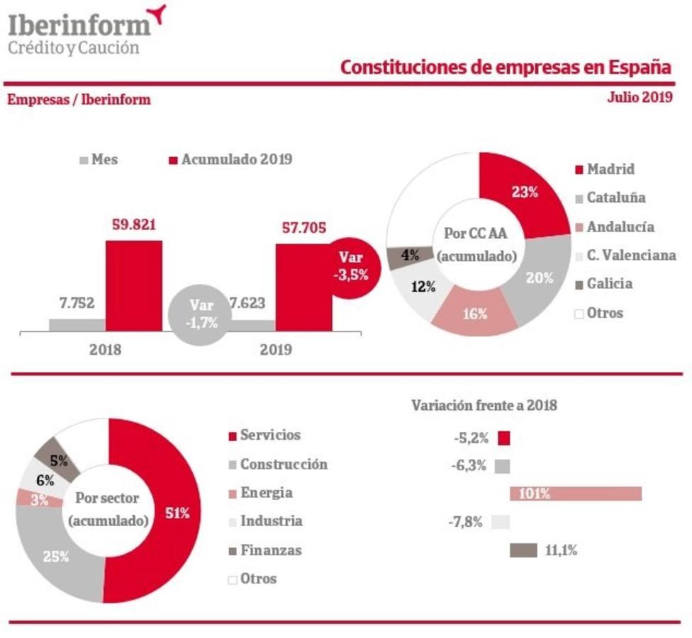 La constitución de empresas en España cae en julio un 1,7% respecto al año anterior, según Iberinform
