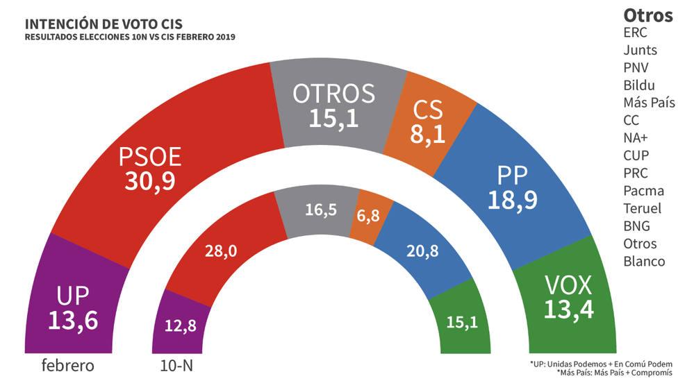El PSOE no toca techo, según el CIS de Tezanos: amplía a doce puntos su distancia con el PP