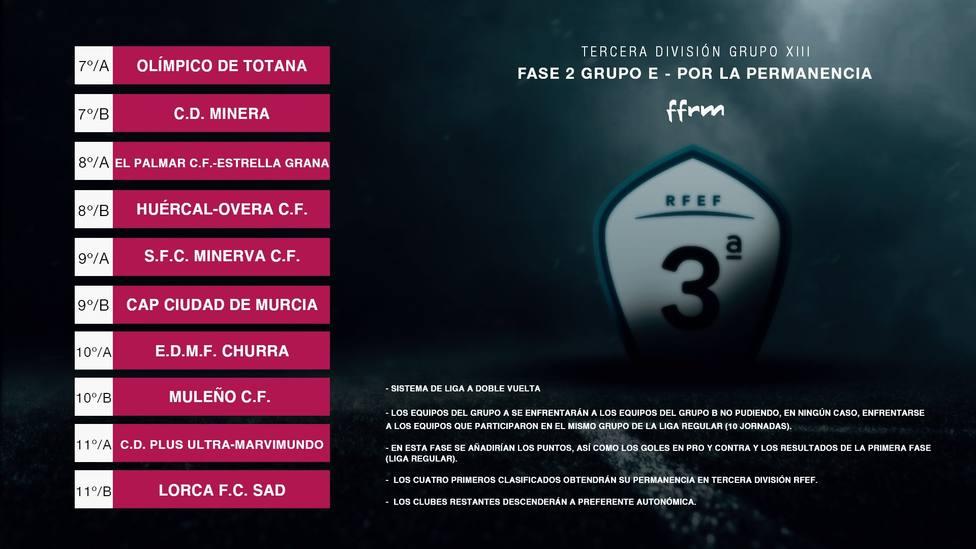 El Lorca FC comienza la segunda fase contra el Olímpico de Totana