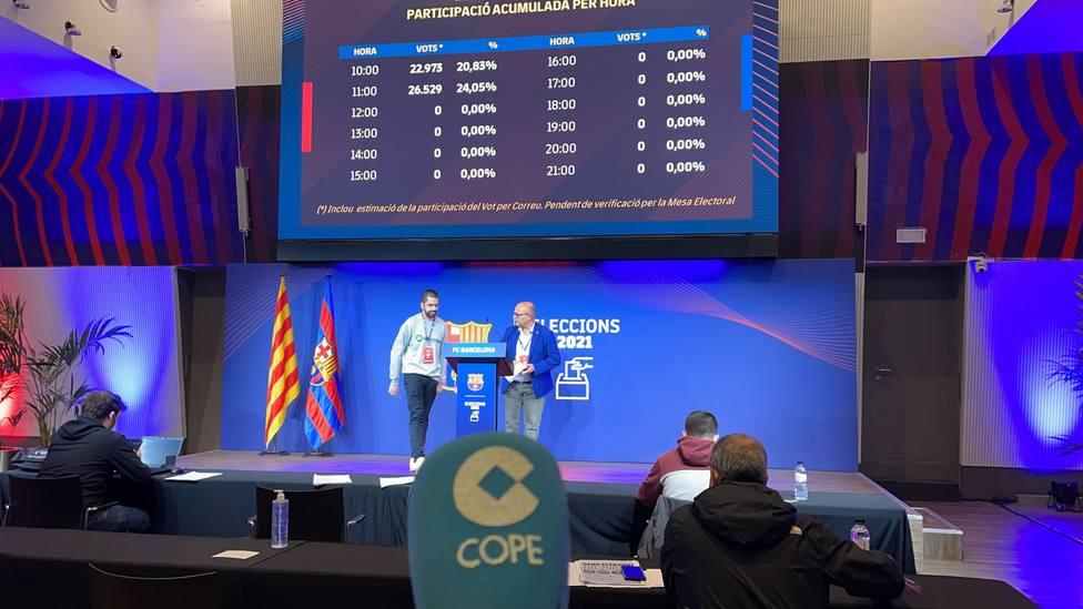 Elecciones Barcelona