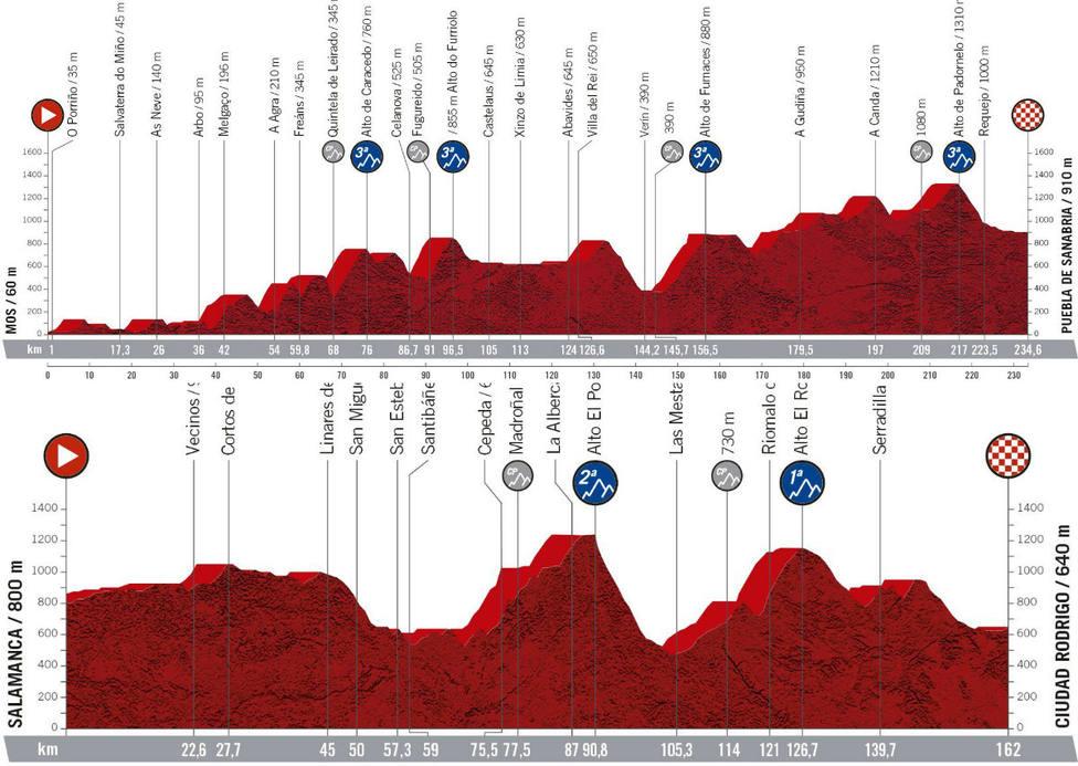 Nuevas etapas de La Vuelta