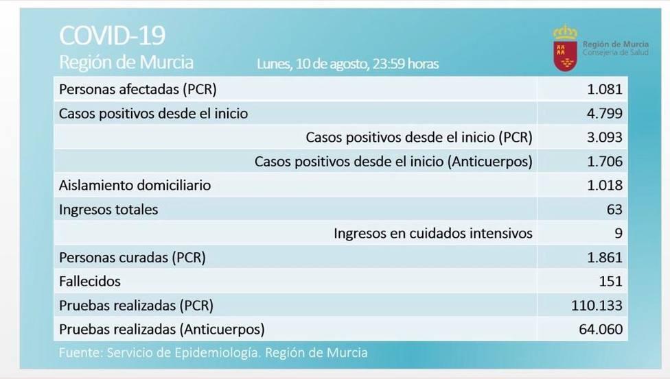 La Región de Murcia notifica 34 positivos en las últimas 24 horas y la cifra de activos se sitúa en 1.081