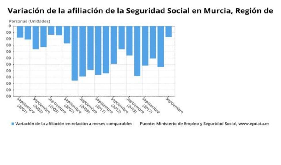 La Seguridad Social pierde 1.715 afiliados en Murcia en septiembre