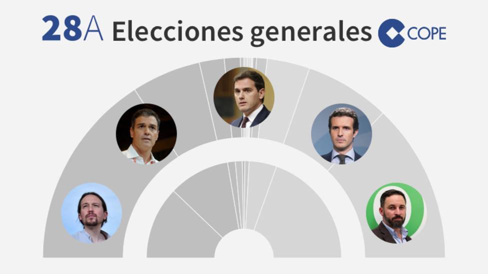 Widget Sondeo Elecciones Generales 28A. COPE será el primero en darte los resultados de elecciones y quién ha ganado las elecciones