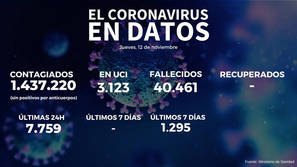 Sanidad notifica 19.511 nuevos contagios y 356 fallecidos en las últimas 24 horas