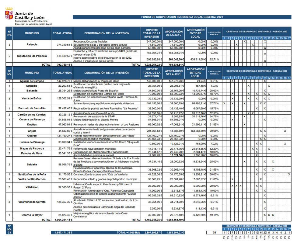 ctv-fb9-proyectos-fondos