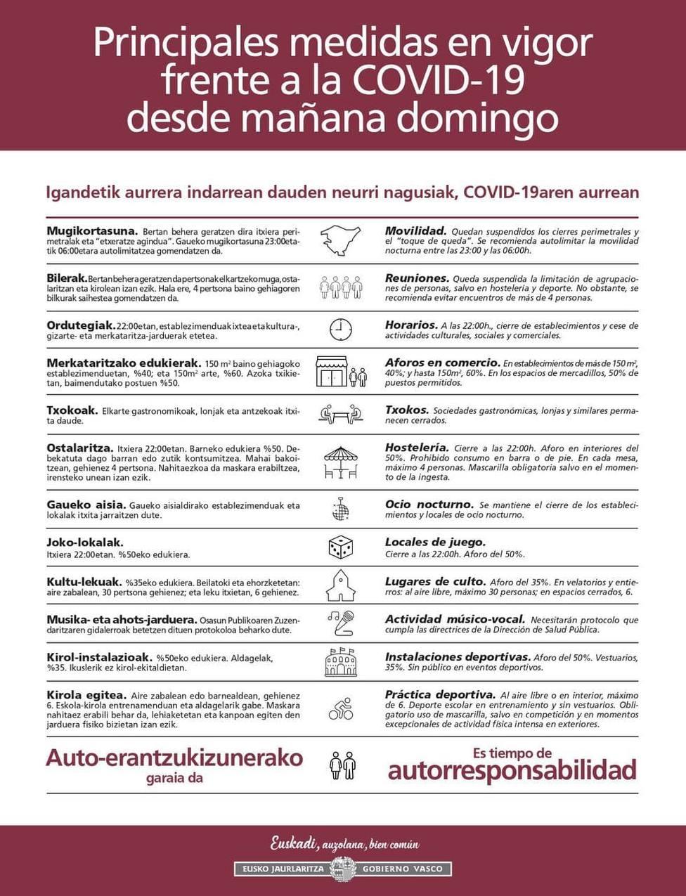 Medidas activas en Euskadi a partir del domingo
