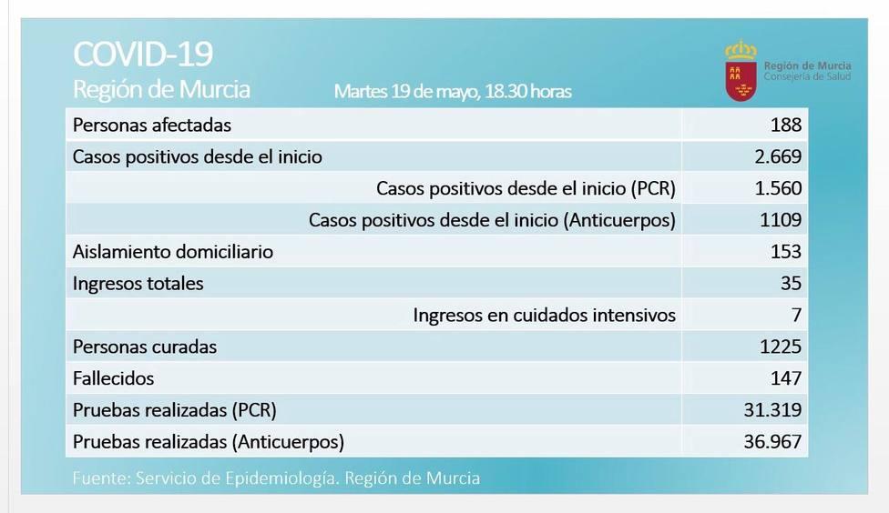 El número de afectados por Covid-19 baja en la Región por tercer día consecutivo pero suma dos fallecidos