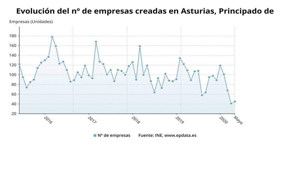 Foto gráfico creación de empresas en Asturias (Hasta mayo de 2020)