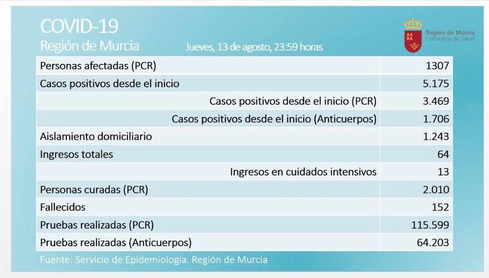 La Región de Murcia supera los 1.300 casos de COVID19