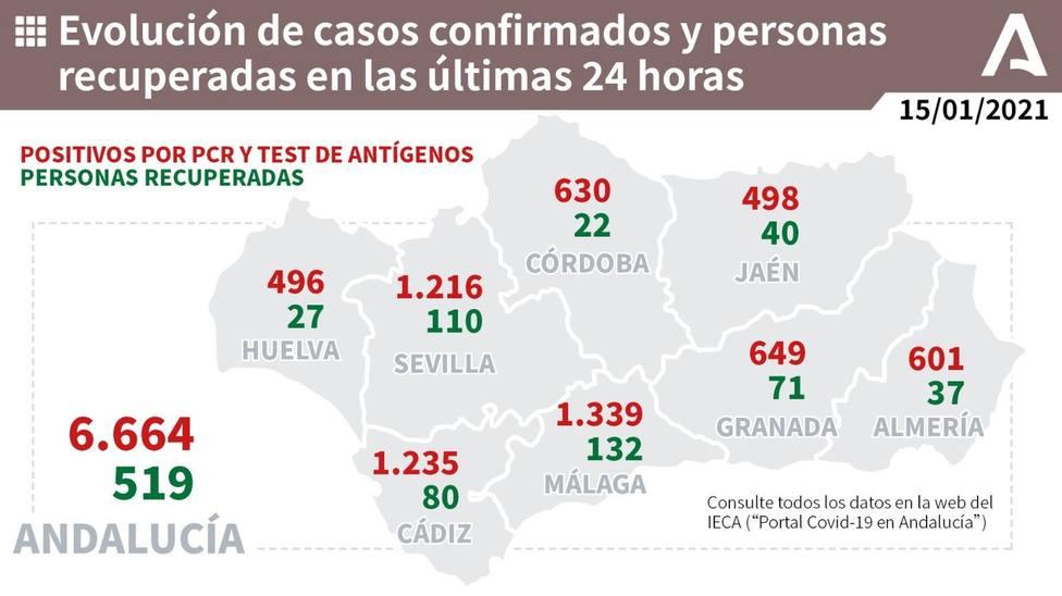 Evolución de la pandemia en Málaga en las últimas 24 horas