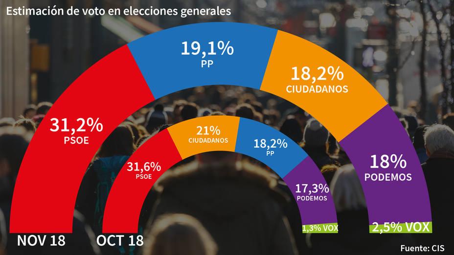 El CIS de Tezanos sigue al margen de la realidad: el PSOE le saca 12 puntos al PP