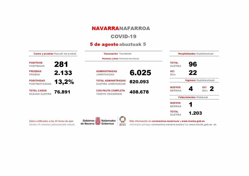 Cuatro ingresos hospitalarios y un fallecido en Navarra en una jornada con 281 nuevos casos de Covid-19