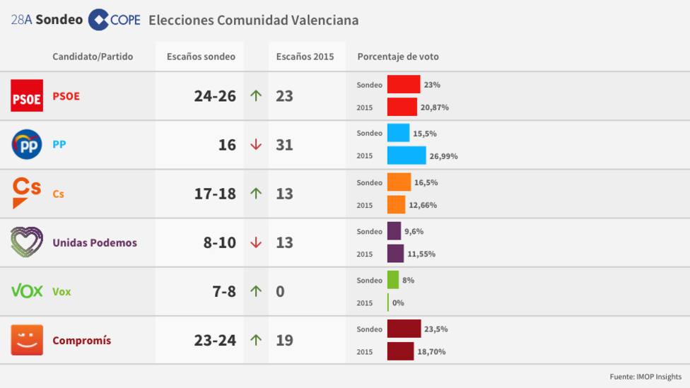 Encuesta elecciones Valencia